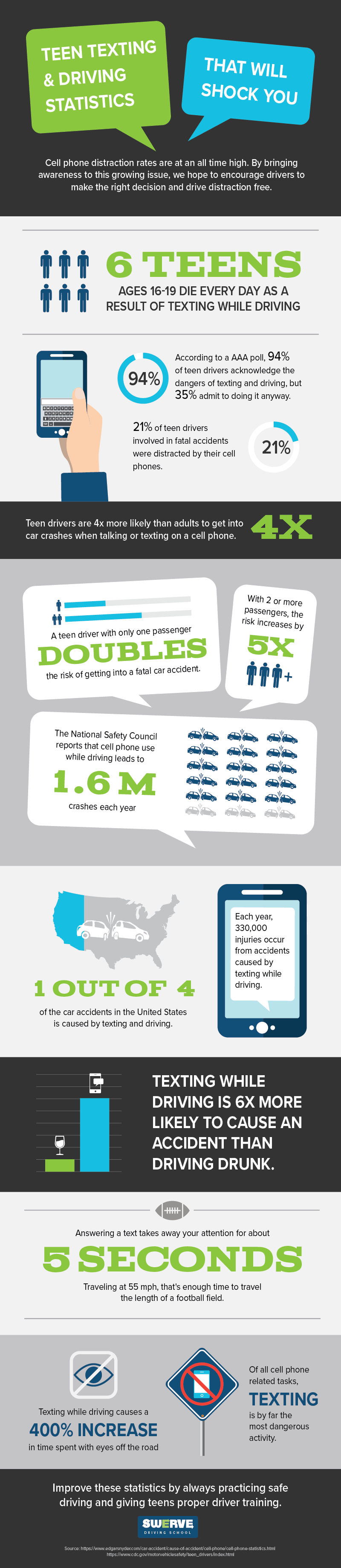 Teen Texting & Driving Statistics Infographic | Swerve Driving School